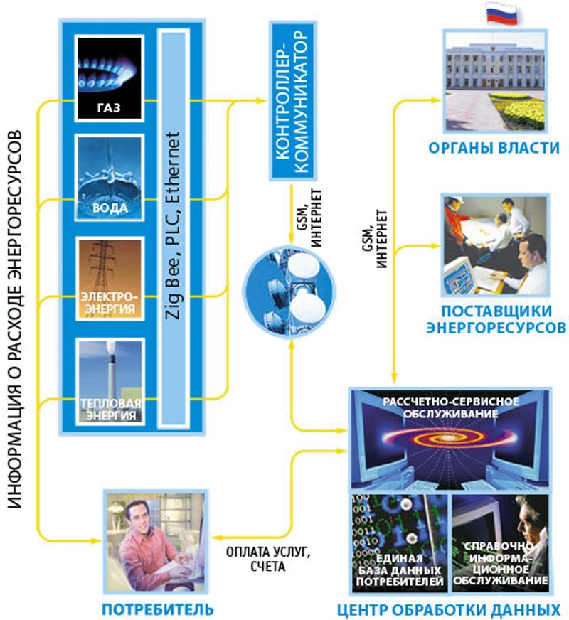 схема АСКУЭ на базе КТС «Микрон»