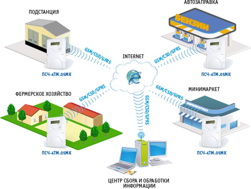 АИИС КУЭ на базе КТС «Микрон» с использованием GSM/CSD/GPRS