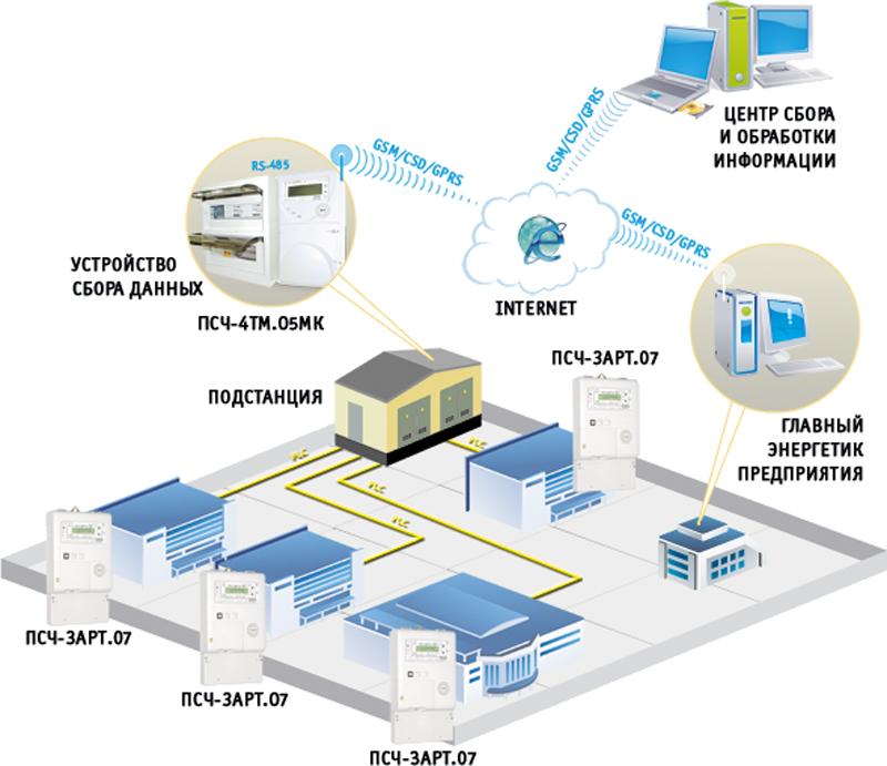 АИИС КУЭ на базе КТС «Микрон» с использованием PLC технологии