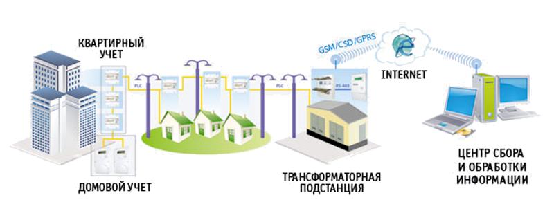 АСКУЭ на базе КТС «Микрон» с использованием PLC-технологии