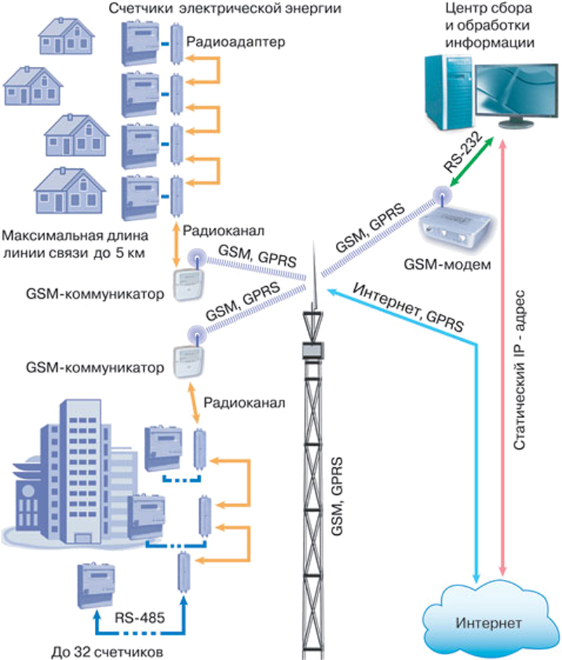 АИИС КУЭ на базе КТС «МИКРОН» c использованием канала связи GSM