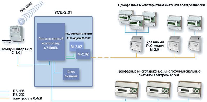 Устройства сбора данных Комплект комбинированный УСД-2.01